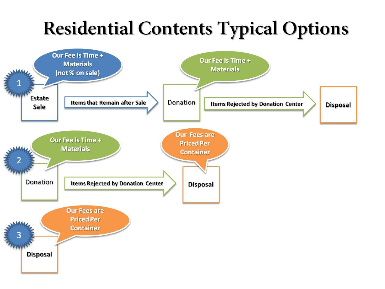 Residential Contents Typical Options